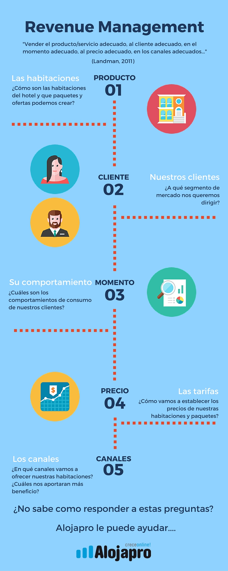 Infografia-revenuemanagementhoteles